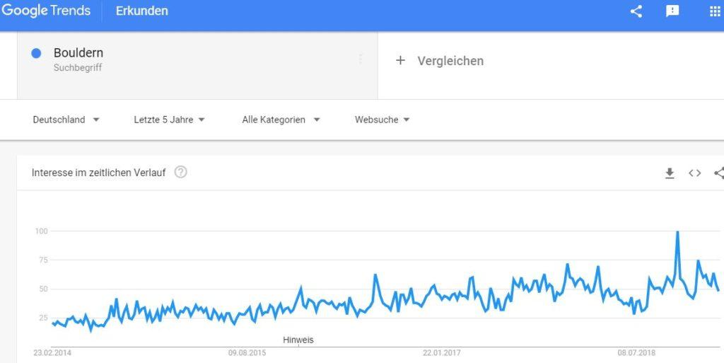 Bouldern als Trendsportart Grafik